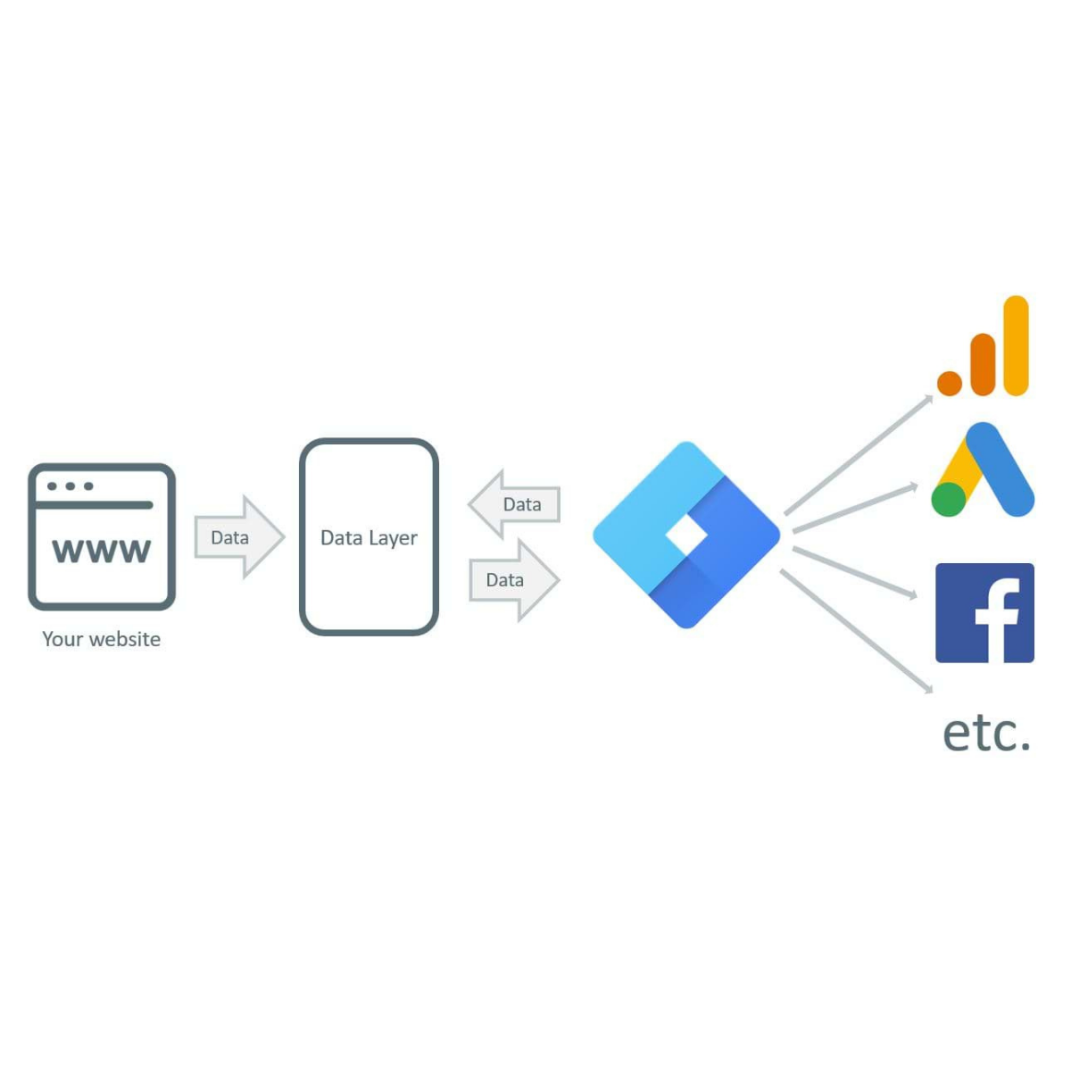 Google Tag Manager